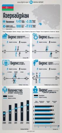Азербайджан: Основные ИКТ-индикаторы