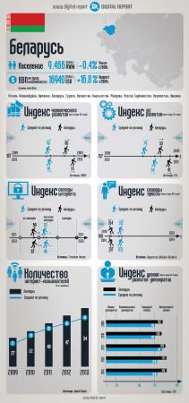 Беларусь: Основные ИКТ-индикаторы