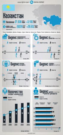 Казахстан: Основные ИКТ-индикаторы