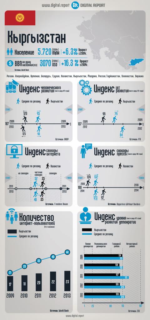 Кыргызстан: Основные ИКТ-индикаторы