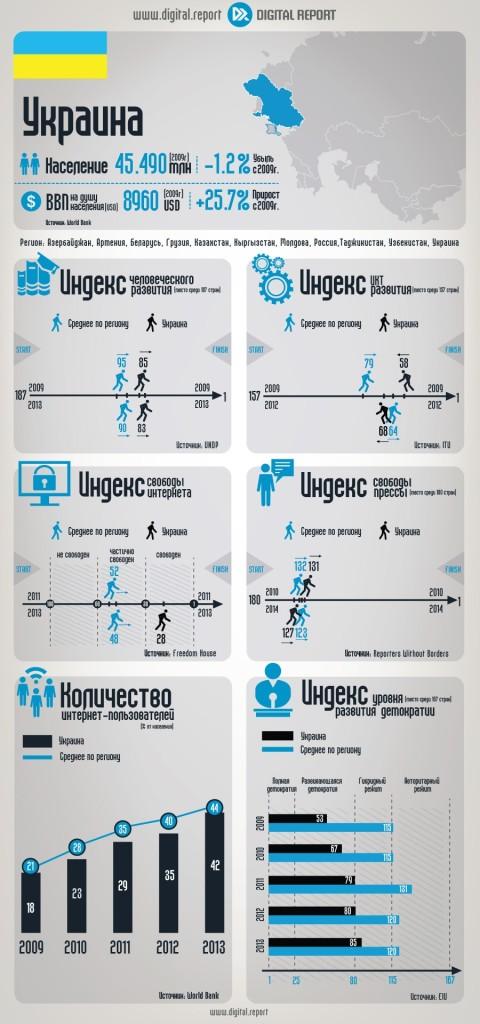 Украина: Основные ИКТ-индикаторы