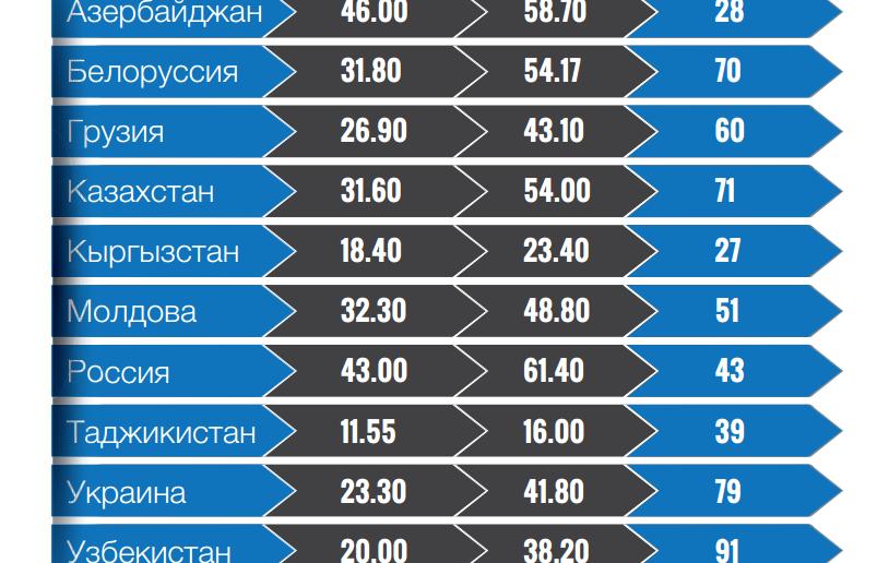 Проникновение Интернета в Евразии 2013