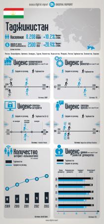Таджикистан: Основные ИКТ-индикаторы