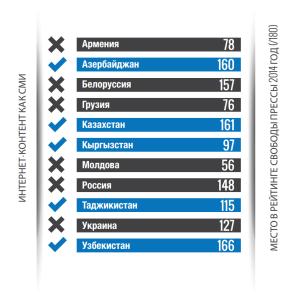 Рейтинг свободы слова в Евразии
