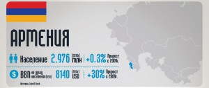 DR-Armenia-infographics