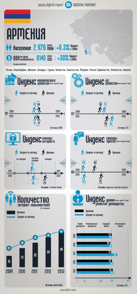 Армения: Основные ИКТ-индикаторы