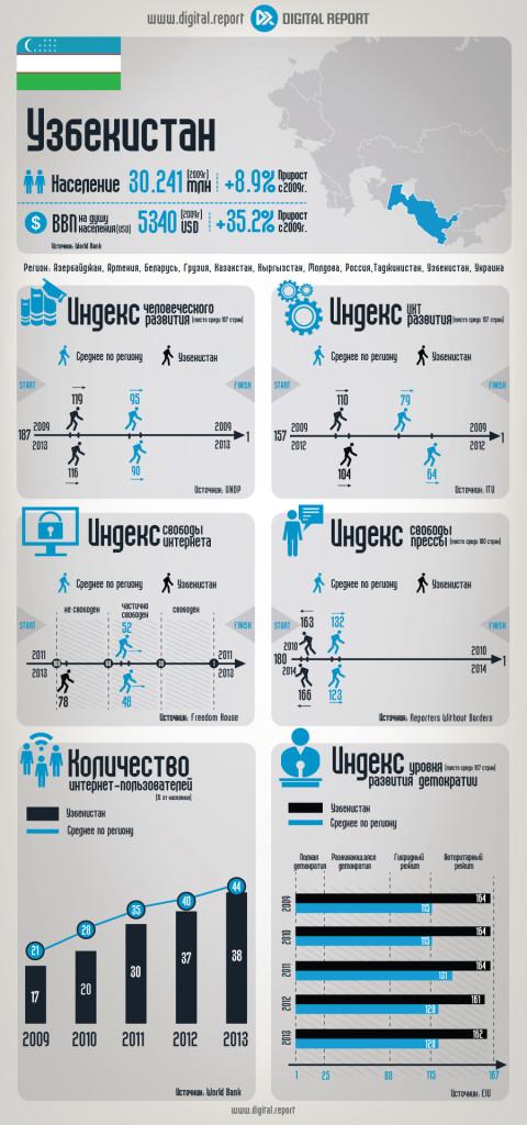 Узбекистан: Основные ИКТ-индикаторы