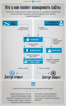 Кто и как может блокировать сайты в РФ