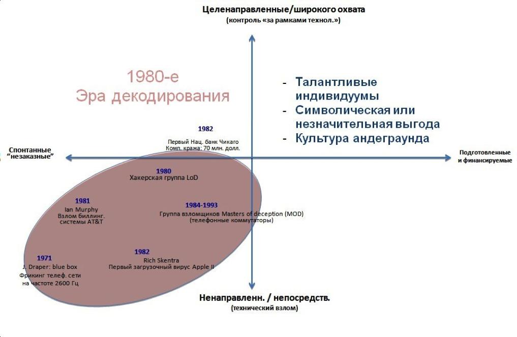 Ранние годы: парадигма декодирования
