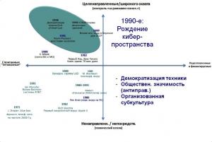 1990-е: демократизация киберпреступности