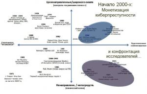 Монетизация киберпреступности и первые государственные конфликты