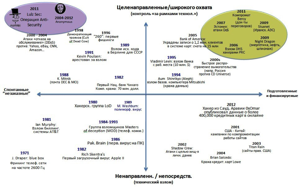 За рамками технологии: начало крупномасштабных целевых кампаний (2005-2013)
