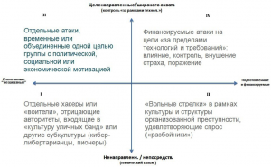 Рис. 5: Классификация киберпреступников