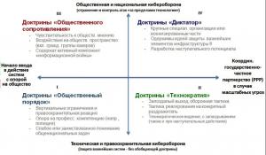 Классификация национальных доктрин