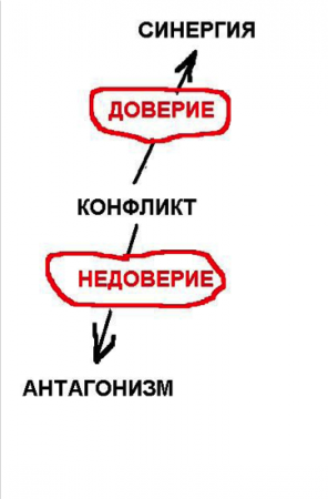 ЕТК схема развития конфликтов