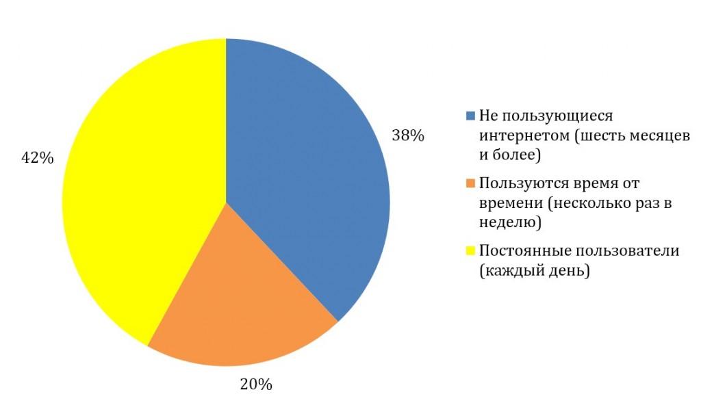 ДИАГРАММА 1: ЧАСТОТА ПОЛЬЗОВАНИЯ ИНТЕРНЕТОМ В РОССИИ