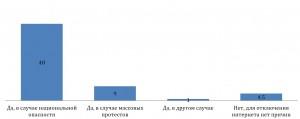 ПОДДЕРЖКА РОССИЙСКОГО ПРАВИТЕЛЬСТВА В СЛУЧАЕ ВРЕМЕННОГО ОТКЛЮЧЕНИЯ ИНТЕРНЕТА (ПРИЧИНЫ)
