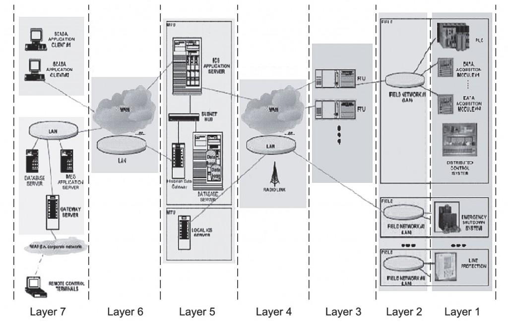 Семь слоёв физической архитектуры промышленных систем управления
