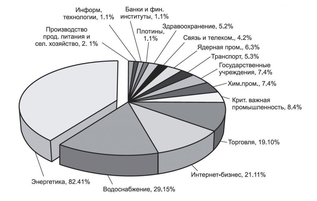 Зарегистрированные инциденты по секторам (2012 г.)
