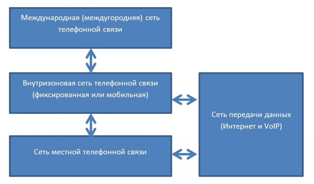 Присоединение сетей в Российской Федерации