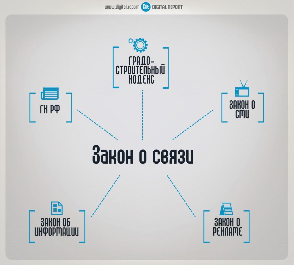 Соотношение законодательства о связи со смежными отраслями законодательства