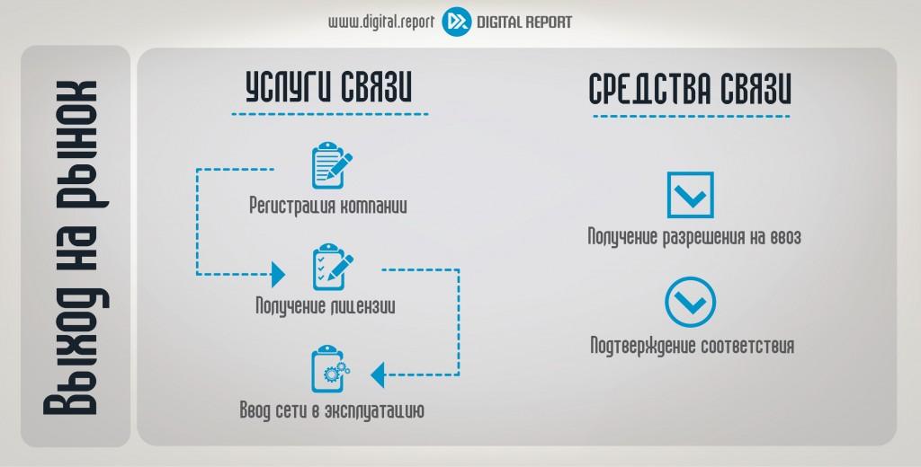 Выход на рынок: Лицензирование в сфере телекоммуникаций РФ