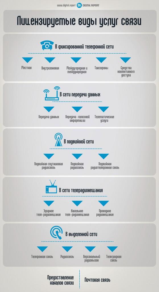 Лицензируемые в РФ виды услуг связи
