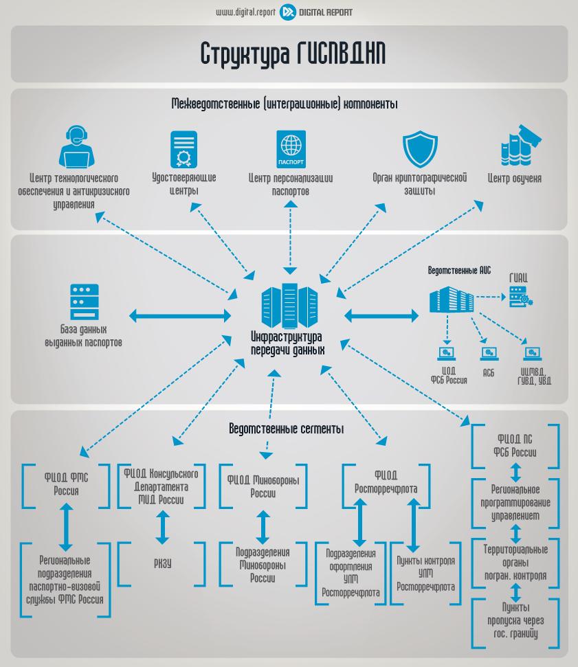 Инфраструктура электронных паспортов