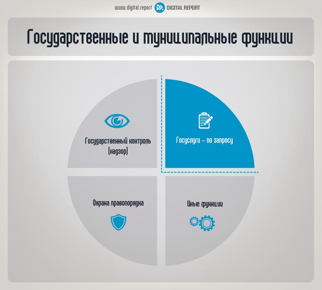 Государственные и муниципальные функции