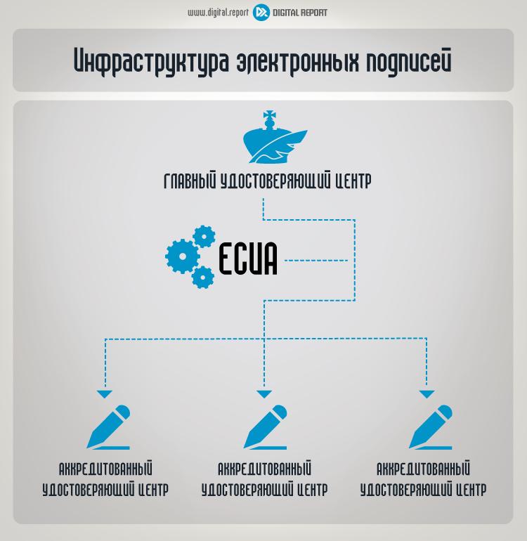 Инфраструктура электронных подписей