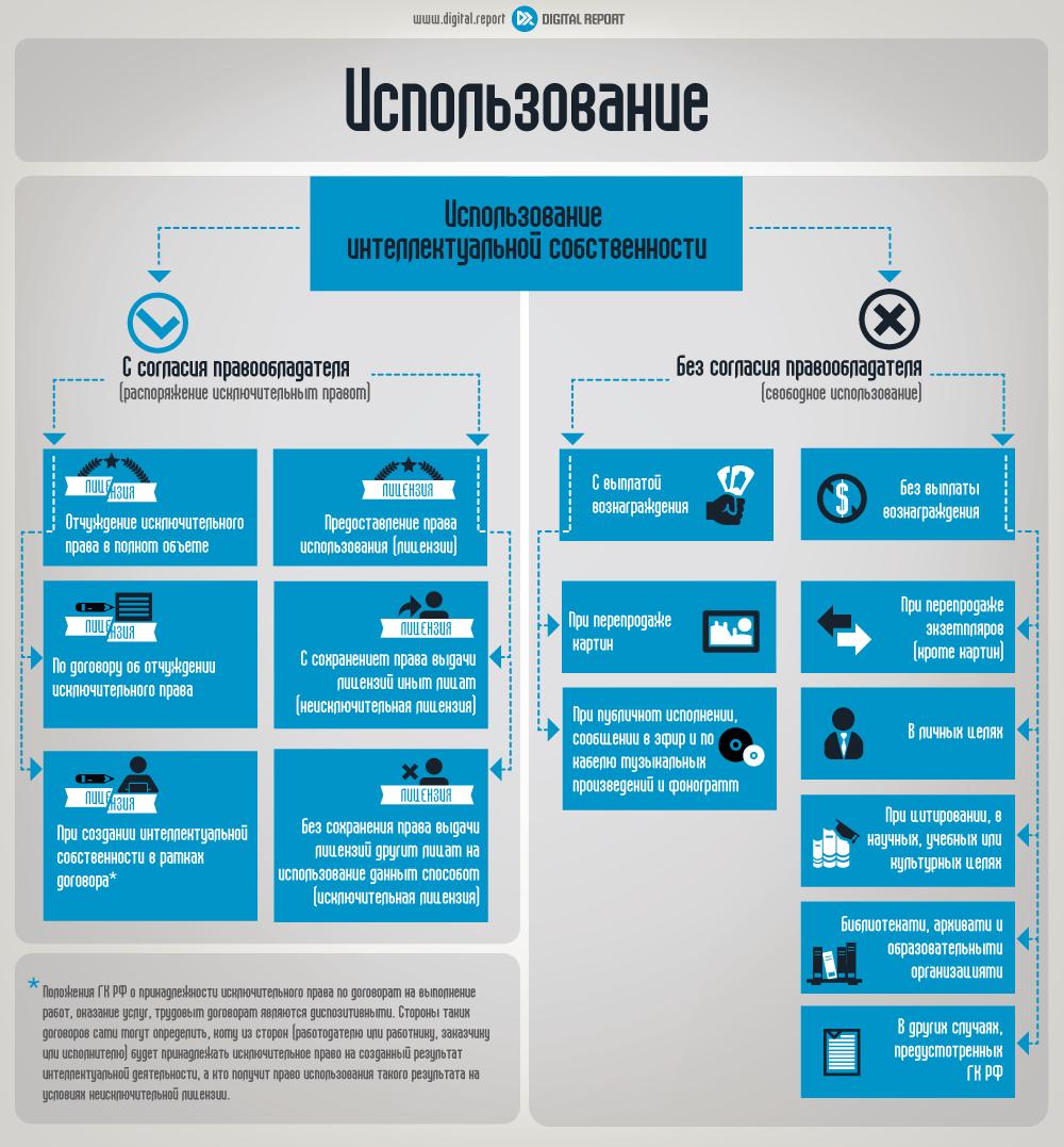 Прекращение права собственности конфискация