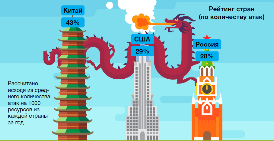 Россия стала третьей по количеству ddos-атак, уступая лишь Китаю и США. Россия по итогам 2015 года стала третьей в рейтинге жертв ddos-атак