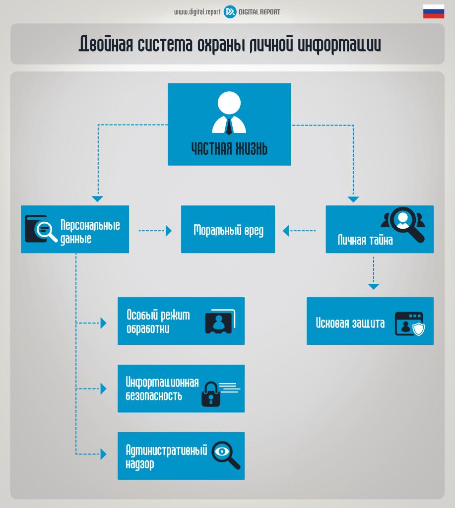 двойная система охраны личной информации