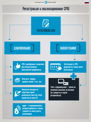 Регистрация и лицензирование СМИ