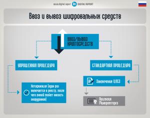 Ввоз и вывоз шифровальных средств