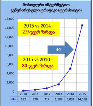 Трафик, генерированный мобильным интернетом (в терабайтах)