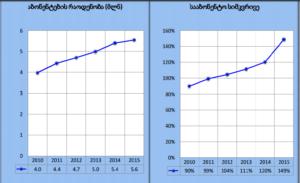 Число абонентов (в млн) и плотность