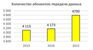 Количество абонентов передачи данных