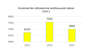 Количество абонентов мобильной связи