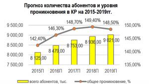 Прогноз количества абонентов и уровня проникновения в КР на 2015-2019 гг