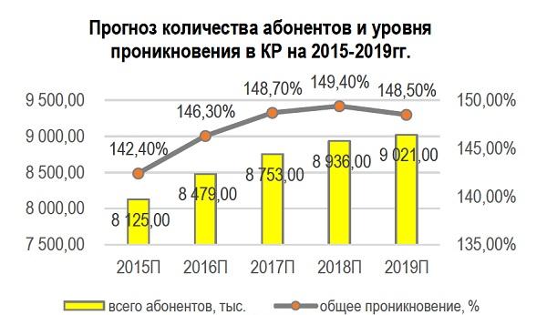 Прогноз количества абонентов и уровня проникновения в КР
