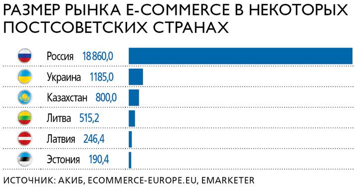 Размер рынка электронной торговли в некоторых постсоветских странах