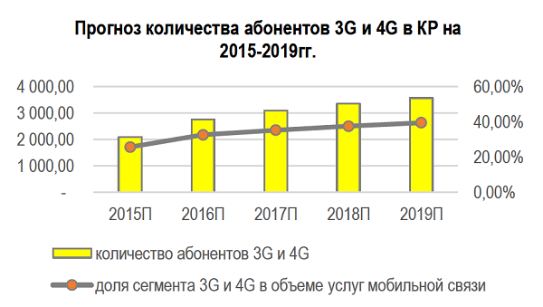 Прогноз количества абонентов 3G и 4G в КР на 2015-2016 гг.