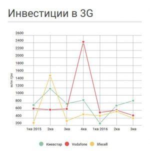 Инвестиции в 3G