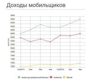 Доходы операторов Украины