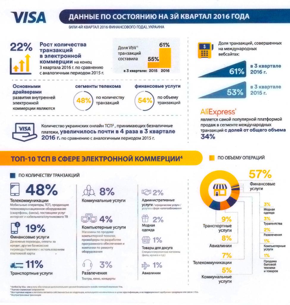 Как будет дальше развиваться рынок e-commerce в Украине