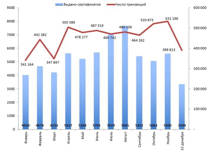 Число выданных сертификатов и транзакций, проведенных с помощью Asan İmza