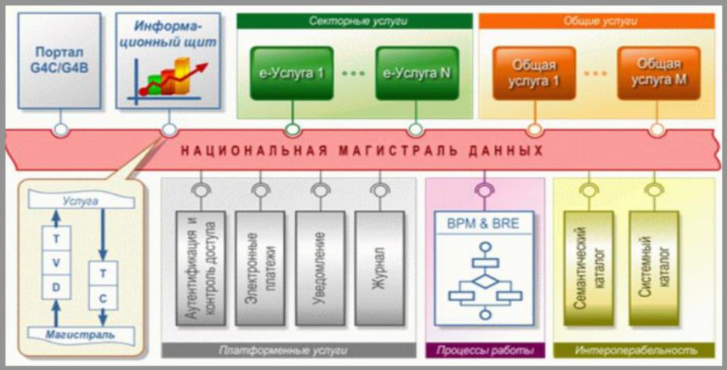 Единая платформа интероперабельности для управления персональными данными граждан Молдовы