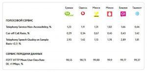 Значения основных показателей качества сервисов для сетей операторов, занимающих лидирующие позиции