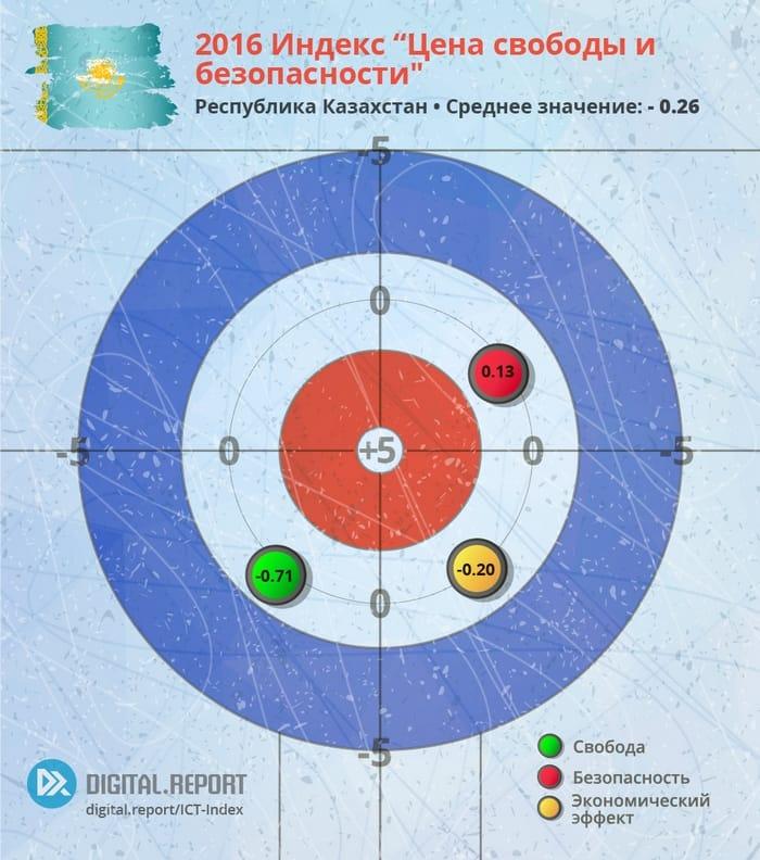 Цена свободы и безопасности: Индекс ИКТ-законодательств стран Евразии за 2016 год. Часть 4: Республика Казахстан: Индекс развития ИКТ-законодательства.